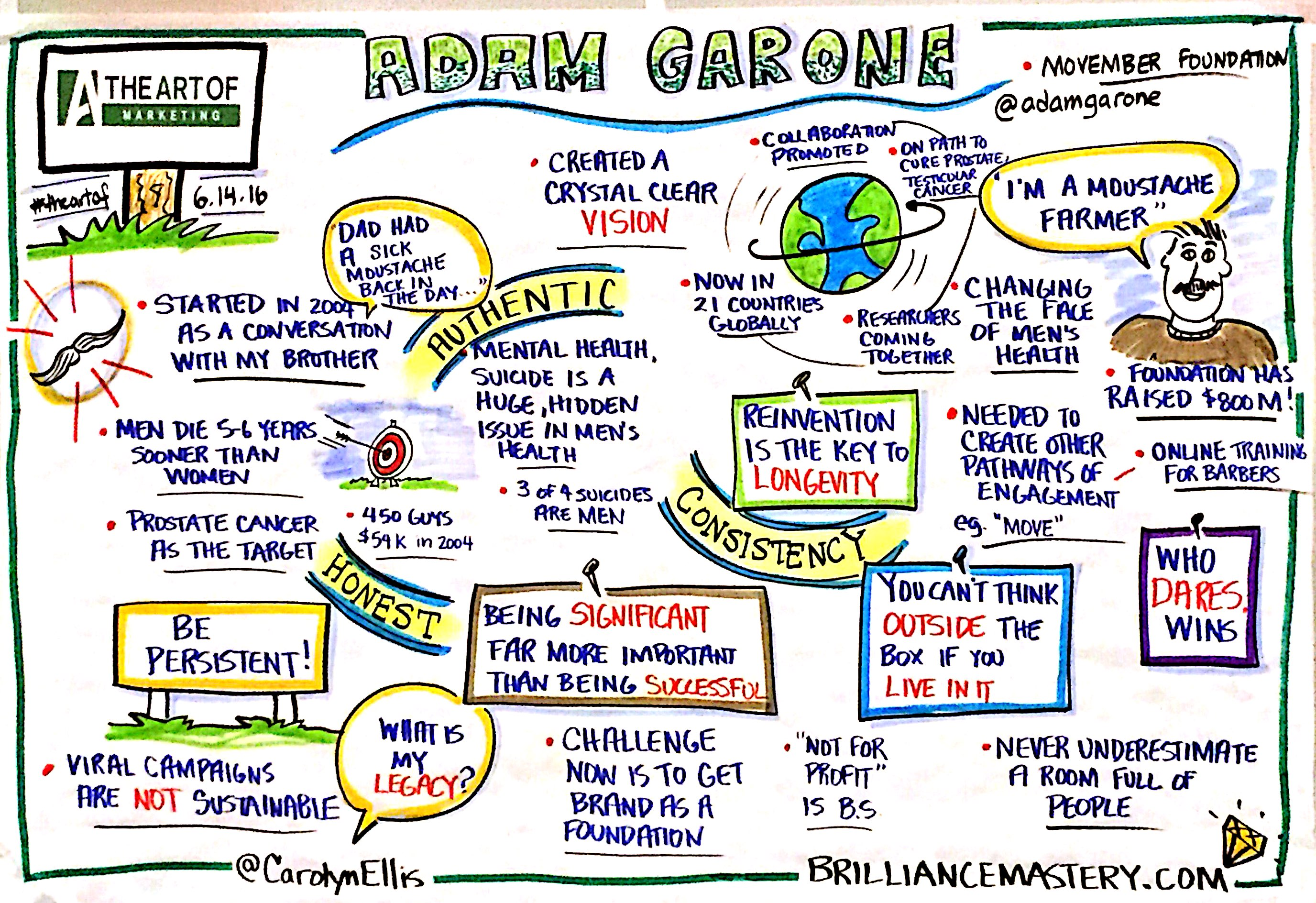 Adam-Garone-graphic-recording-from-the-art-of-marketing