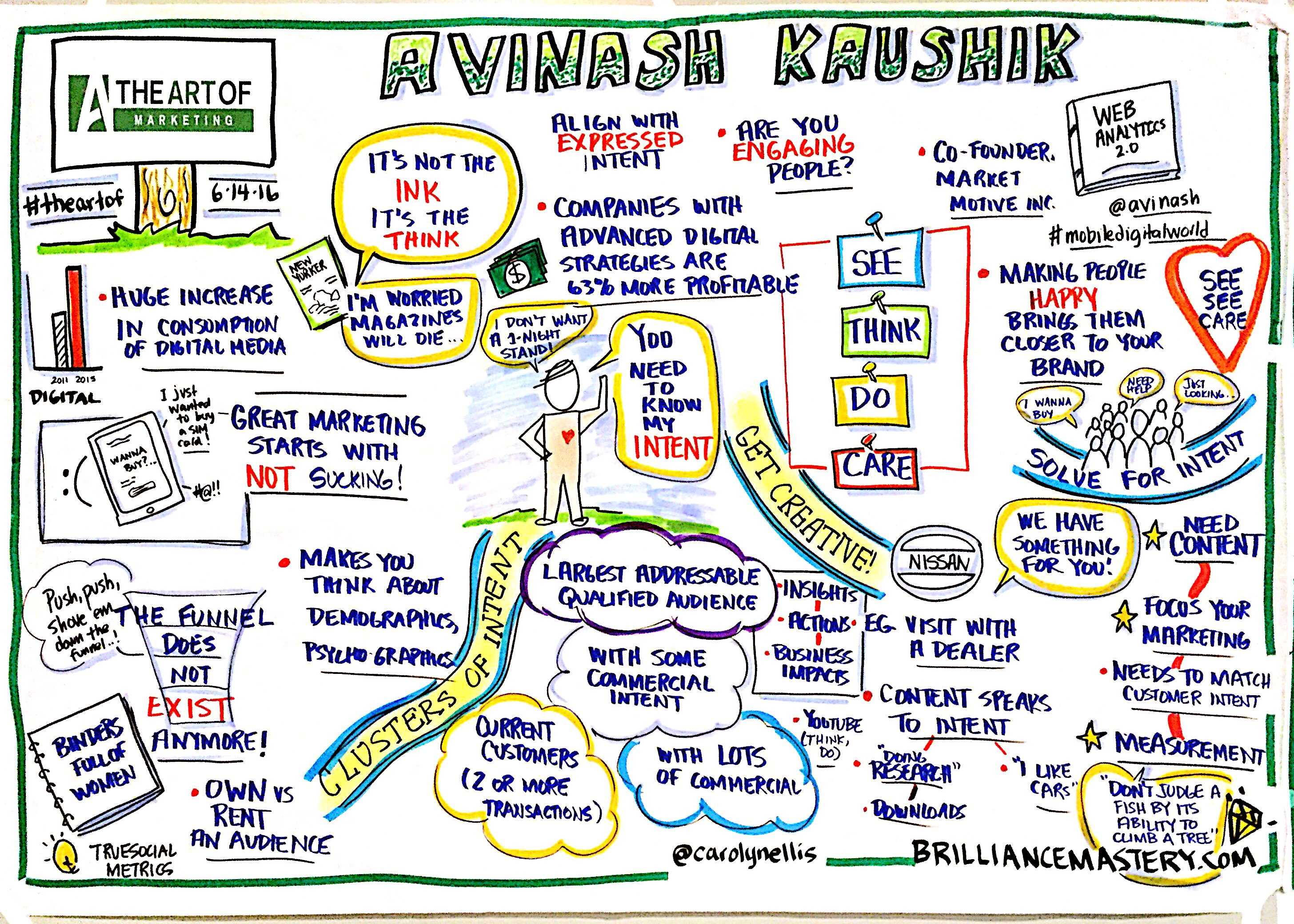 Avinash-kaushik-graphic-recording-from-the-art-of-marketing