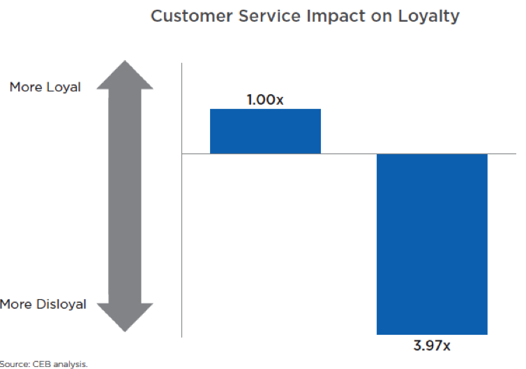 Five Customer Service Myths Busted