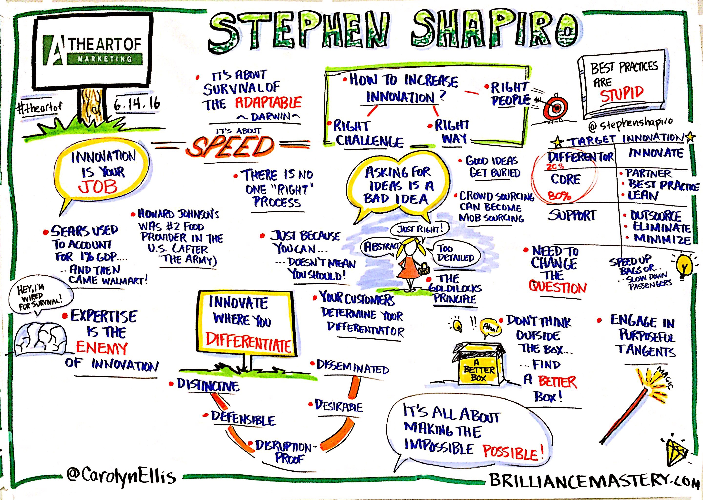 Stephen-Shapiro-graphic-recording-from-the-art-of-marketing