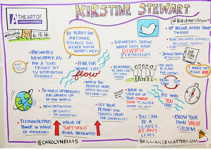 art-of-leadership-for-women-kirstine-stewart-graphic-recording