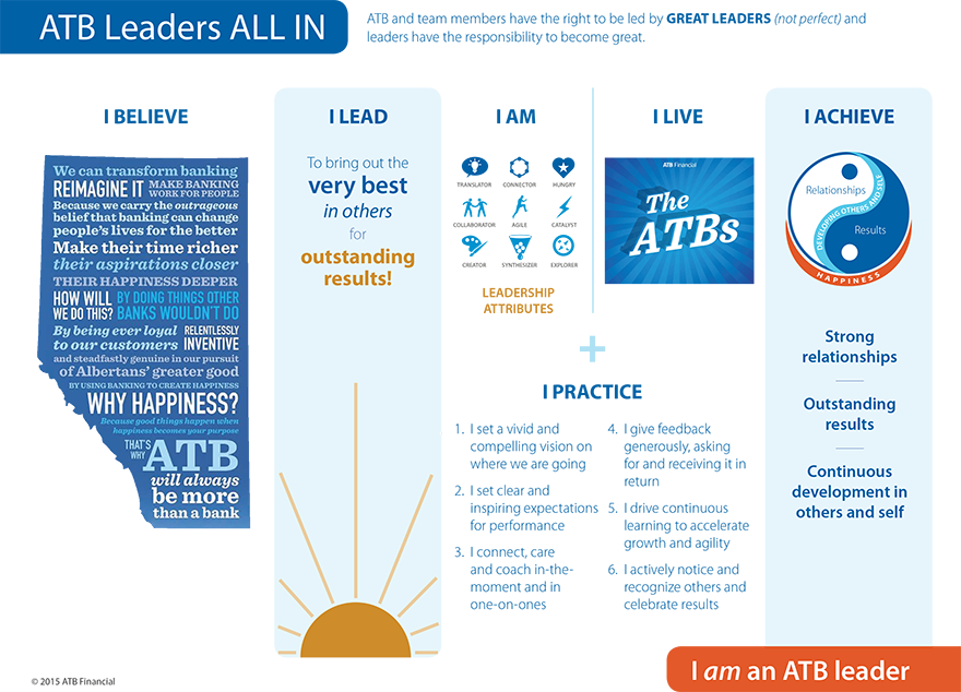 Leadership Inforgraphic from ATB